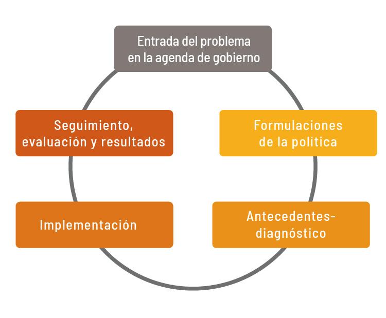 Dimensiones - etapas de la observación