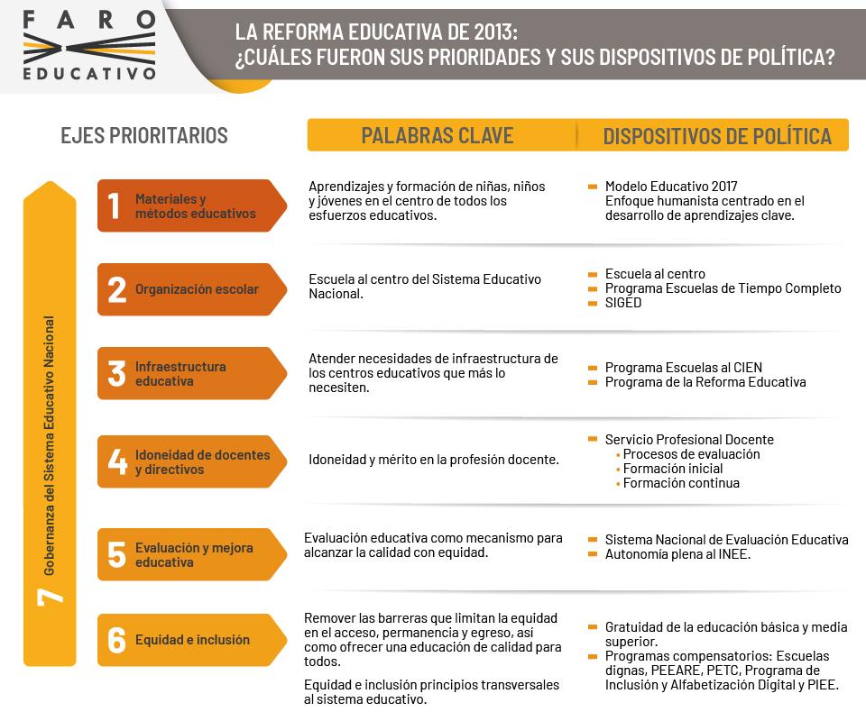 La reforma educativa de 2013: ¿Cuáles fueron sus prioridades y sus dispositivos de política?
