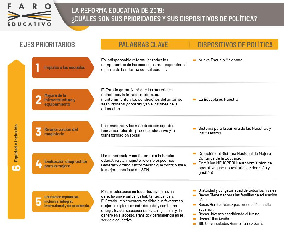 La reforma educativa de 2019: ¿Cuáles son sus prioridades y sus dispositivos de política?