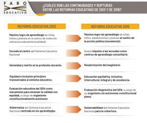 ¿Cuáles son las continuidades y rupturas entre las reformas educativas de 2013 y de 2019?